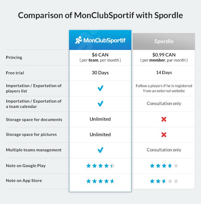 MCS-vs-Spordle-en