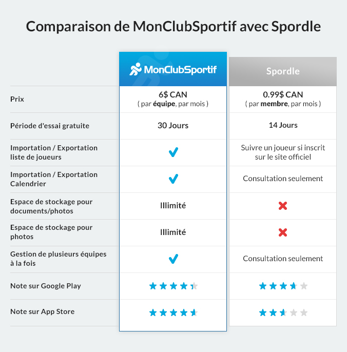 MCS-BlogueComparaisons-Tableau-Spordle