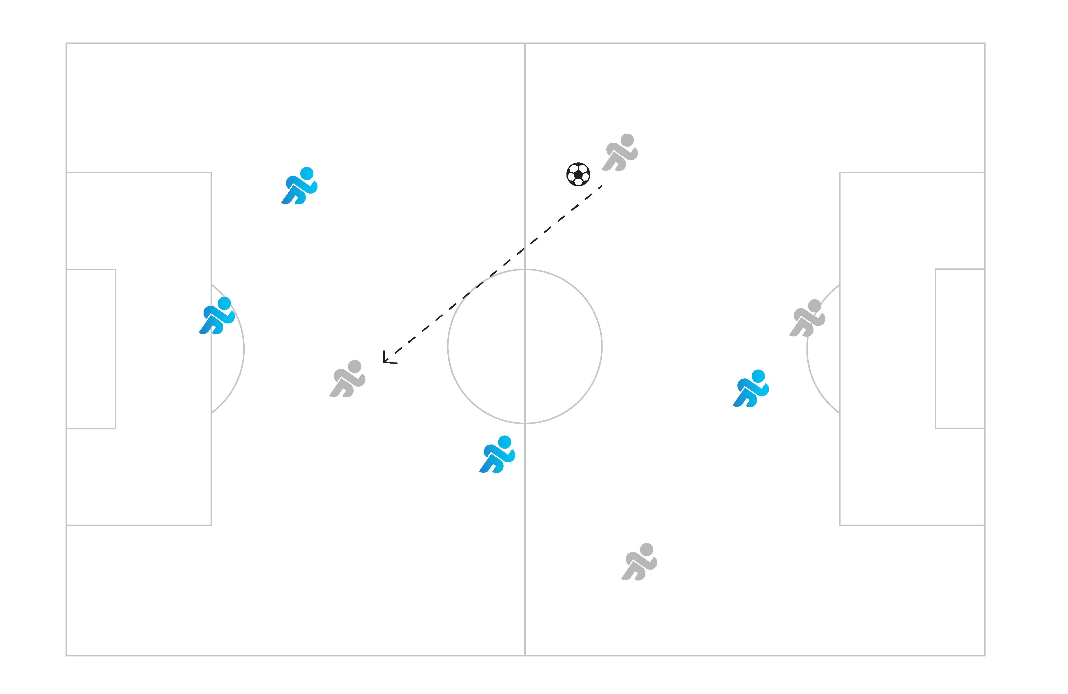 entraînement de soccer 4 contre 4